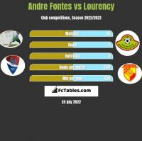 Andre Fontes vs Lourency h2h player stats