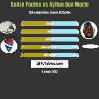 Andre Fontes vs Aylton Boa Morte h2h player stats