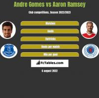 Andre Gomes vs Aaron Ramsey h2h player stats
