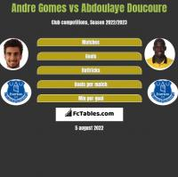 Andre Gomes vs Abdoulaye Doucoure h2h player stats