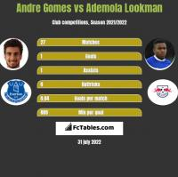Andre Gomes vs Ademola Lookman h2h player stats