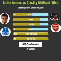 Andre Gomes vs Ainsley Maitland-Niles h2h player stats