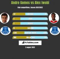 Andre Gomes vs Alex Iwobi h2h player stats