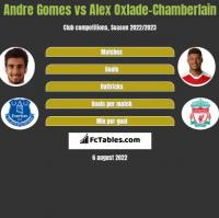 Andre Gomes vs Alex Oxlade-Chamberlain h2h player stats