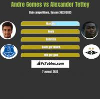 Andre Gomes vs Alexander Tettey h2h player stats