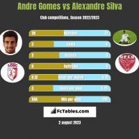 Andre Gomes vs Alexandre Silva h2h player stats