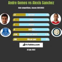 Andre Gomes vs Alexis Sanchez h2h player stats