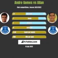 Andre Gomes vs Allan h2h player stats