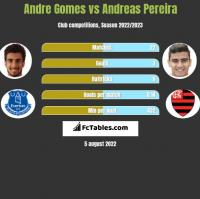 Andre Gomes vs Andreas Pereira h2h player stats