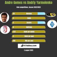 Andre Gomes vs Andriy Yarmolenko h2h player stats