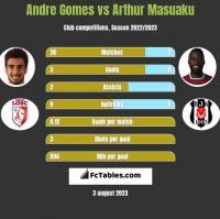 Andre Gomes vs Arthur Masuaku h2h player stats