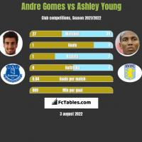 Andre Gomes vs Ashley Young h2h player stats