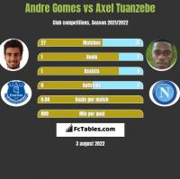 Andre Gomes vs Axel Tuanzebe h2h player stats