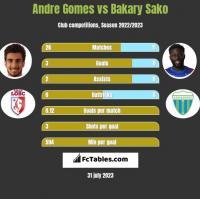 Andre Gomes vs Bakary Sako h2h player stats