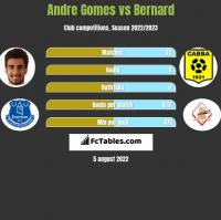 Andre Gomes vs Bernard h2h player stats