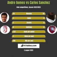 Andre Gomes vs Carlos Sanchez h2h player stats