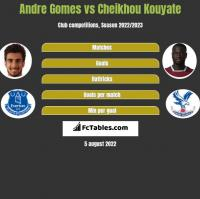 Andre Gomes vs Cheikhou Kouyate h2h player stats