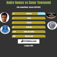 Andre Gomes vs Conor Townsend h2h player stats