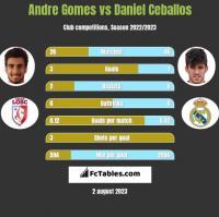 Andre Gomes vs Daniel Ceballos h2h player stats