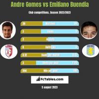 Andre Gomes vs Emiliano Buendia h2h player stats