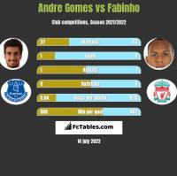 Andre Gomes vs Fabinho h2h player stats