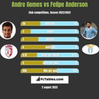 Andre Gomes vs Felipe Anderson h2h player stats