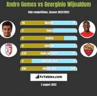 Andre Gomes vs Georginio Wijnaldum h2h player stats