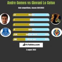 Andre Gomes vs Giovani Lo Celso h2h player stats