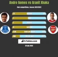 Andre Gomes vs Granit Xhaka h2h player stats