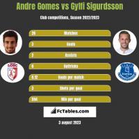 Andre Gomes vs Gylfi Sigurdsson h2h player stats
