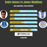 Andre Gomes vs James Maddison h2h player stats