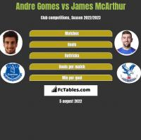 Andre Gomes vs James McArthur h2h player stats