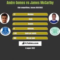 Andre Gomes vs James McCarthy h2h player stats
