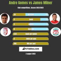 Andre Gomes vs James Milner h2h player stats