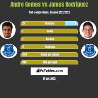 Andre Gomes vs James Rodriguez h2h player stats