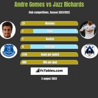 Andre Gomes vs Jazz Richards h2h player stats