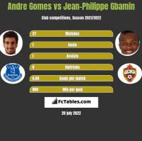 Andre Gomes vs Jean-Philippe Gbamin h2h player stats