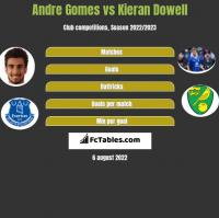 Andre Gomes vs Kieran Dowell h2h player stats