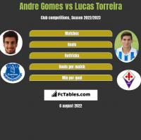 Andre Gomes vs Lucas Torreira h2h player stats