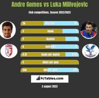 Andre Gomes vs Luka Milivojević h2h player stats