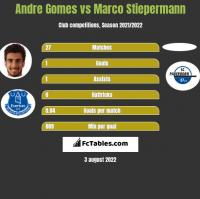 Andre Gomes vs Marco Stiepermann h2h player stats