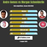Andre Gomes vs Morgan Schneiderlin h2h player stats