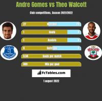 Andre Gomes vs Theo Walcott h2h player stats