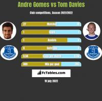 Andre Gomes vs Tom Davies h2h player stats