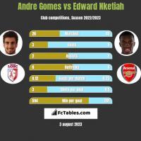 Andre Gomes vs Edward Nketiah h2h player stats