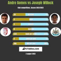 Andre Gomes vs Joseph Willock h2h player stats