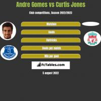 Andre Gomes vs Curtis Jones h2h player stats