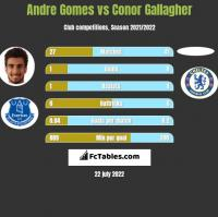 Andre Gomes vs Conor Gallagher h2h player stats
