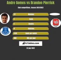 Andre Gomes vs Brandon Pierrick h2h player stats