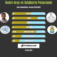 Andre Gray vs Adalberto Penaranda h2h player stats